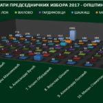 Општина Тител незванични резултати председнички избори 2017