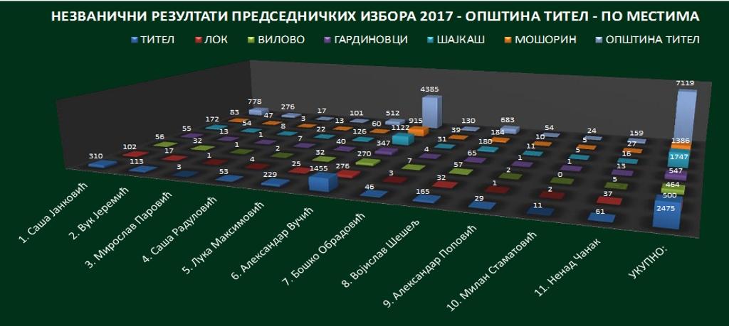 izbori 2017 opstina titel nezvanicni rezultati