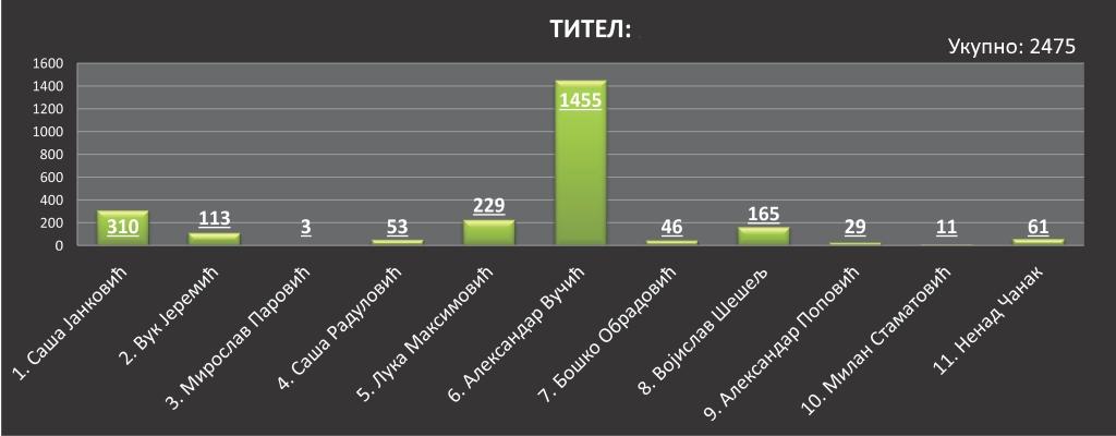 izbori 2017 titel nezvanicni rezultati